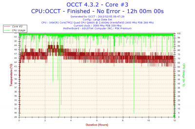 2013-02-05-09h47-Temperature-Core #3.png