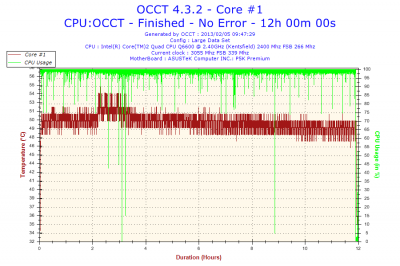 2013-02-05-09h47-Temperature-Core #1.png