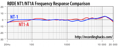 NT1-NT1A-frequency.png