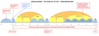 ariana-grande-no-tears-left-to-cry-form-breakdown_orig.png