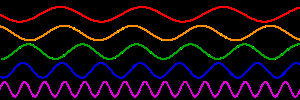 300px-Sine_waves_different_frequencies.svg.png