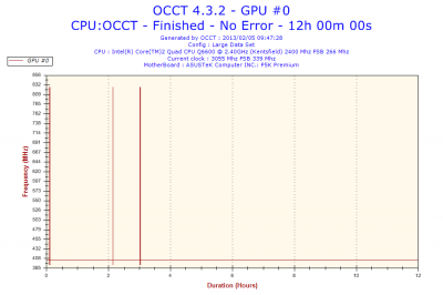 2013-02-05-09h47-Frequency-GPU #0.png
