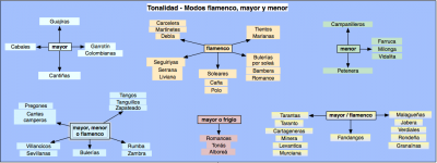 __modos flamenco-mayor y menor.png