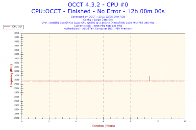 2013-02-05-09h47-Frequency-CPU #0.png