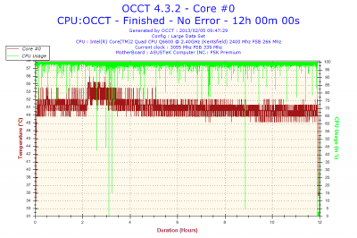 2013-02-05-09h47-Temperature-Core #0.png