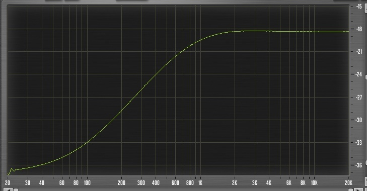 Sweep line 2 EQ -15dBs 80Hz