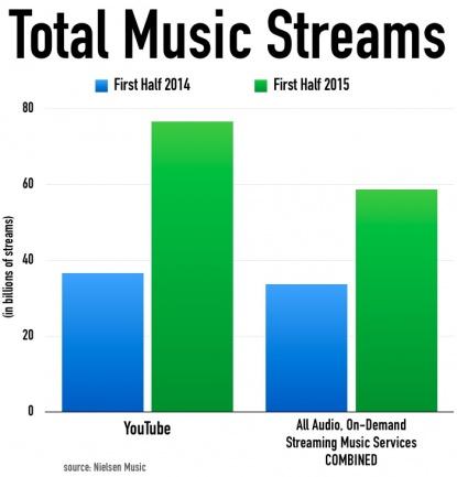 Estadística Nielsen Music