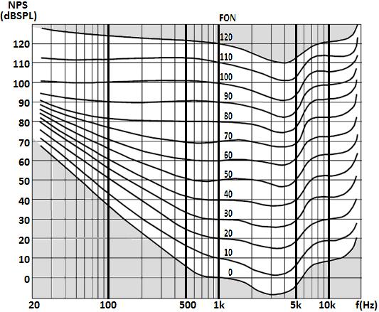 Presión sonora y sonoridad (III): curvas isofónicas (Fletcher ...