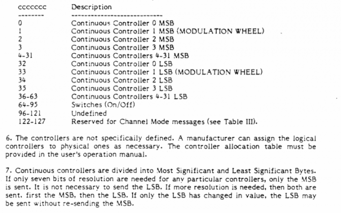 MIDI Specification 1.0
