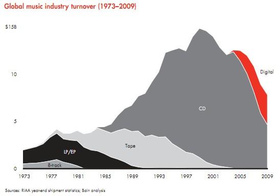 Declive industria musical