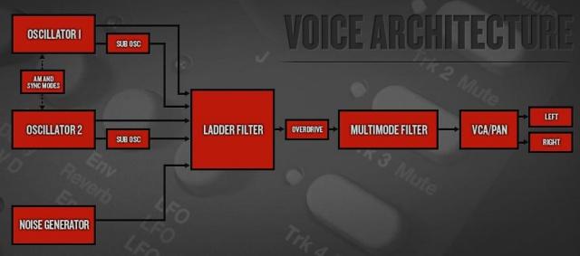 Elektron Analog Four arquitectura