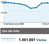 Un millón de visitas en Hispasonic