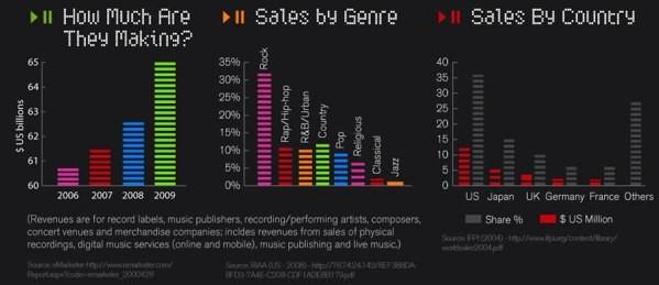 Industria musical