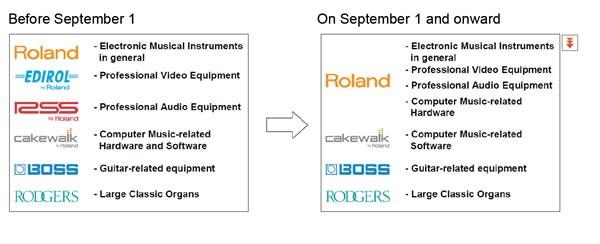 Reorganización Roland