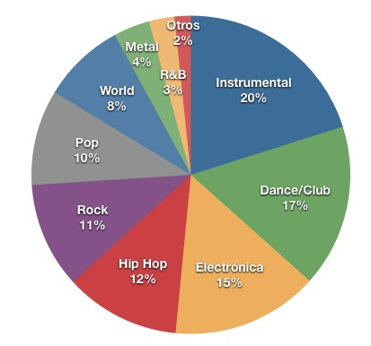 Estadísticas música 2011 Hispasonic