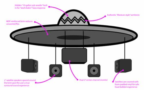 Soundbrero