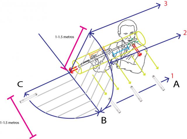 Diagrama de grabación de una flauta