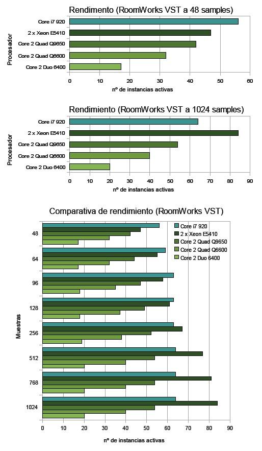 Rendimiento Intel Core i7