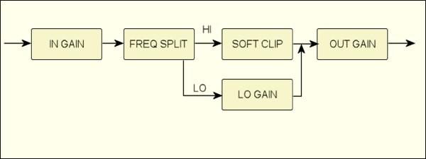 ClipStar diagrama