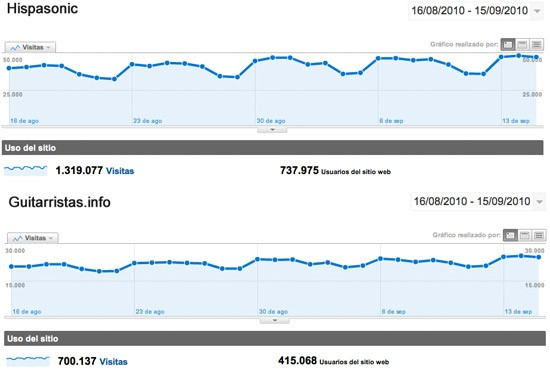 Google Analytics Hispasonic + Guitarristas.info - Septiembre 2010