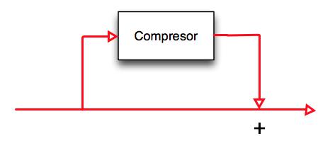 Esquema de la compresión paralela