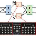 Procesamiento M/S para señales y mezclas estéreo