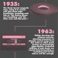 Compartir música: 500 años de cambios