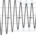 Síntesis (27): modulación AM, teoría básica