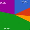 ¿Cómo se reparten los beneficios del streaming?
