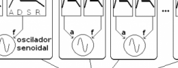 Síntesis (5): síntesis aditiva