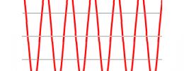 Nyquist, muestreo crítico y 96KHz