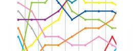 """10 años de Beatport: el vaivén de estilos de su """"chart"""""""