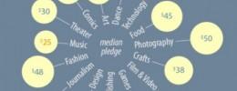 Un análisis compara el crowdfunding musical con otros sectores