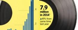 Casi 8 millones de vinilos vendidos en USA