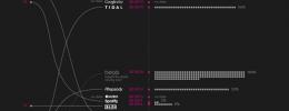 Una infografía que compara los principales servicios de streaming