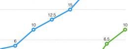 Apple Music llega a los 10 millones de suscriptores