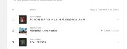 "SoundCloud estrena sus ""charts"""