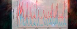 ALMA Sound: la verdadera música de las esferas