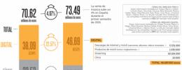 El online dobla al CD en España, con 88% vía streaming y sólo 12% en descarga