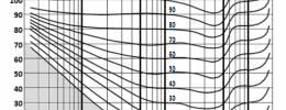 Presión sonora y sonoridad (III): curvas isofónicas (Fletcher-Munson) y de ponderación (A, B, C, K)