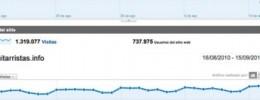 Hispasonic y Guitarristas.info superan los dos millones de visitas al mes