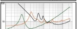Refuerzo de sonido: los amplificadores (I)