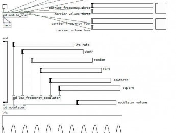 Instrumento FM en Pure Data, Sexta Parte