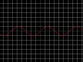 Pure Data: Intuición matemática detrás de una onda senoidal parte 2