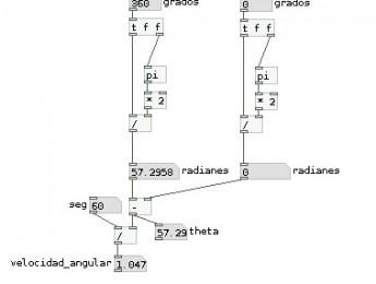 Pure Data: Grados -> Radianes -> velocidad angular