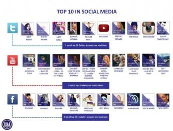 La música lleva la voz cantante en las redes sociales