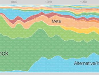 Music Timeline muestra la evolución de los géneros musicales