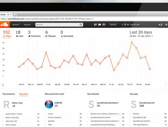 Soundcloud ofrece estadísticas con detalles de ciudades