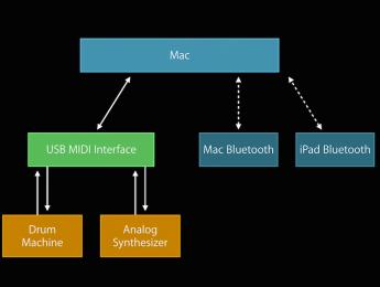 iOS 8 y Yosemite: las novedades en Core Audio