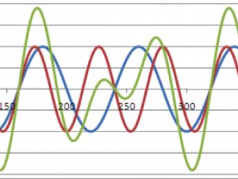 Distorsión: el mundo real y entrenamiento auditivo